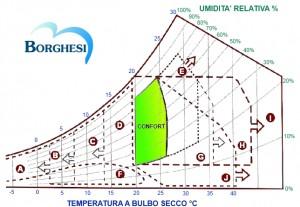 Temperatura ed Umidità ideali per un individuo in un ambiente chiuso